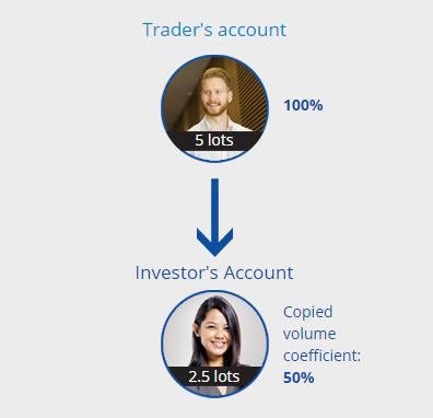 o que é o comércio de cópia forex investimento bitcoin reclame aqui