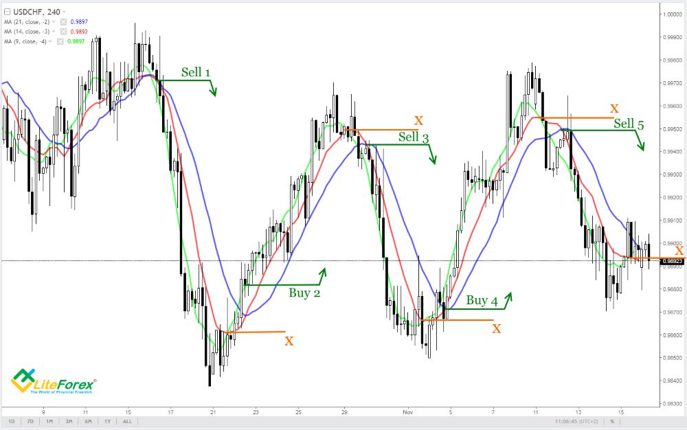 Qué es una estrategia de Trading FX y CFD
