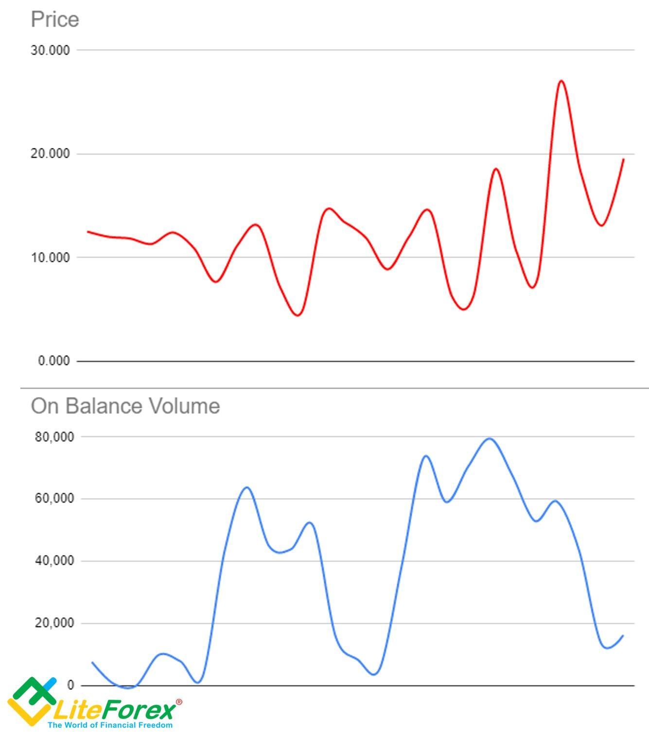 LiteForex: حجم تعادلی (OBV): راهنمای استفاده از حجم تعادلی در معاملات فارکس | لایت فارکس