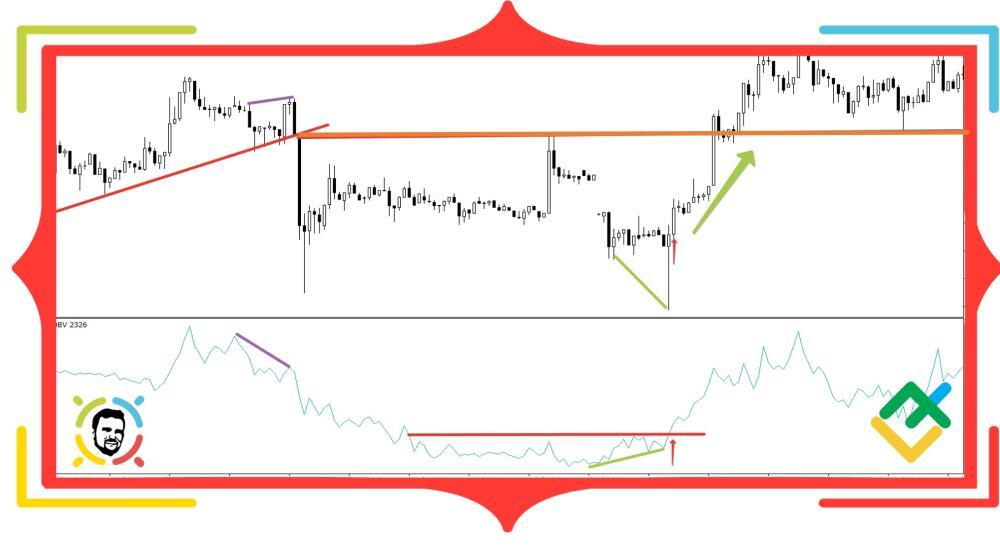 Индикатор OBV: полное руководство по использованию индикатора балансового объема в торговле на Форекс | LiteForex