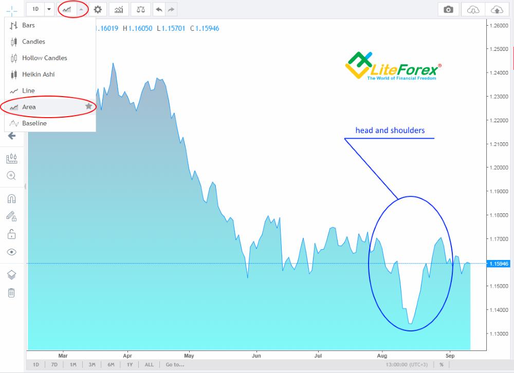 megérteni a forex grafikonjait)