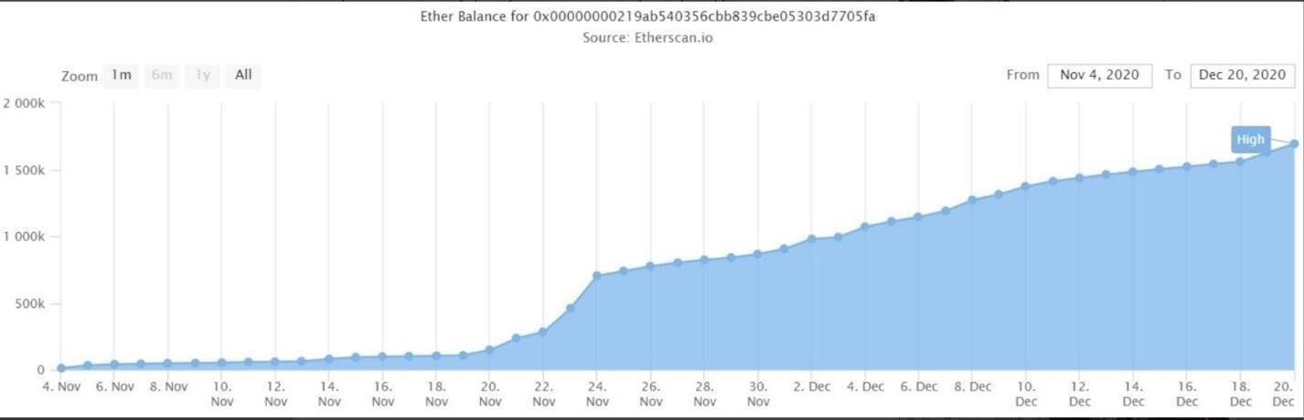 eterum bitcoin grafic 0 02 btc la inr