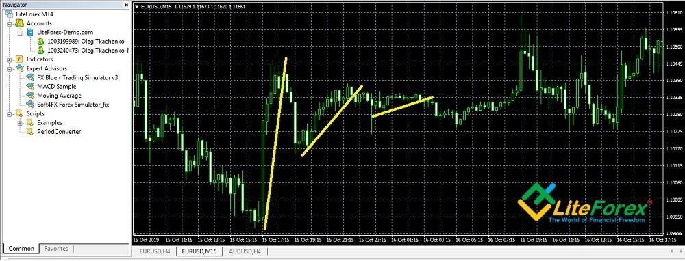 Gráfico de precios de EURUSD en tiempo real