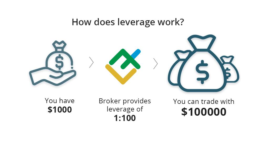 LiteFinance: Đòn bẩy là gì trong giao dịch Forex? Hướng dẫn toàn tập   Leverage meaning   LiteFinance (tức LiteForex)