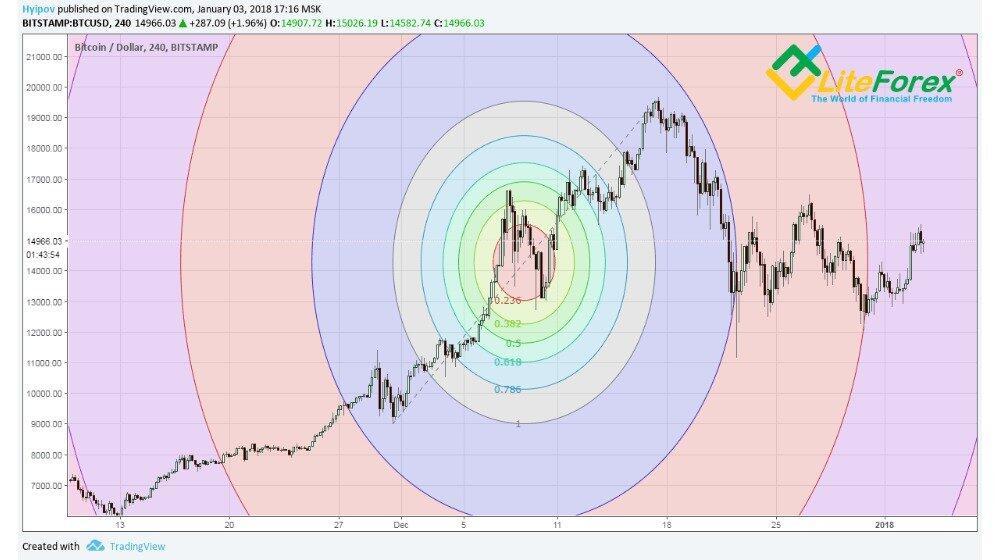 fibonacci bitcoin di trading