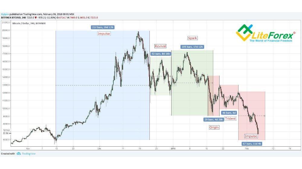 fractal trading bitcoin