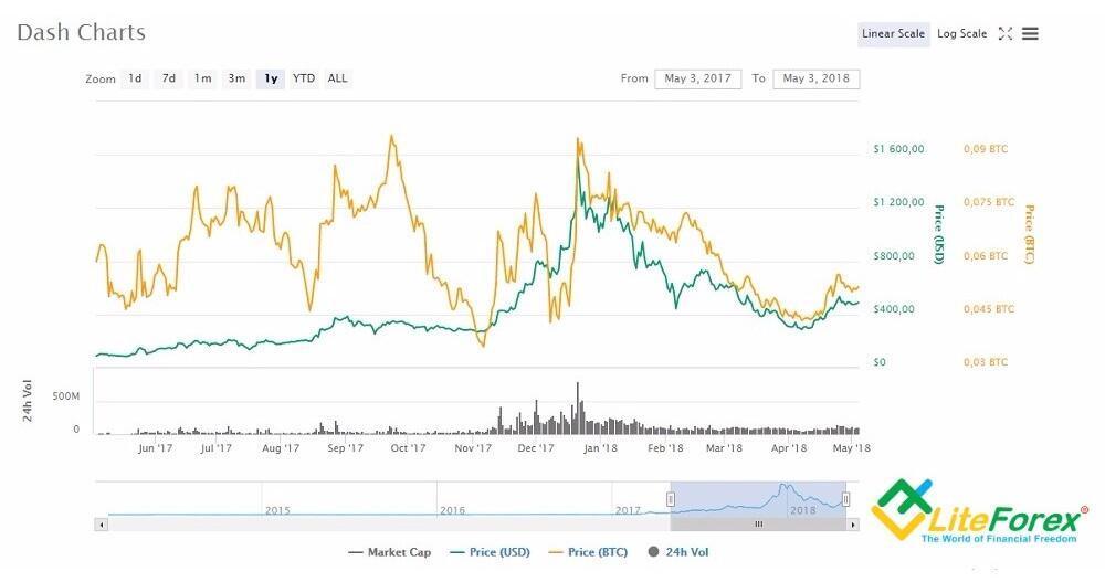 DASHCOIN (X100) - DSH/BTC quotazioni e grafici