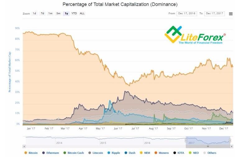 listo para lanzar inversión en forex crypto criptomonedas top 10